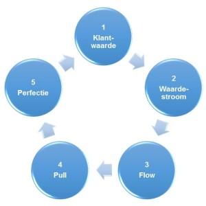 5 Lean principes